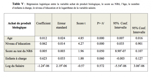 résultats étude de marché et étude économétrique - référence étude de marché So Conseils